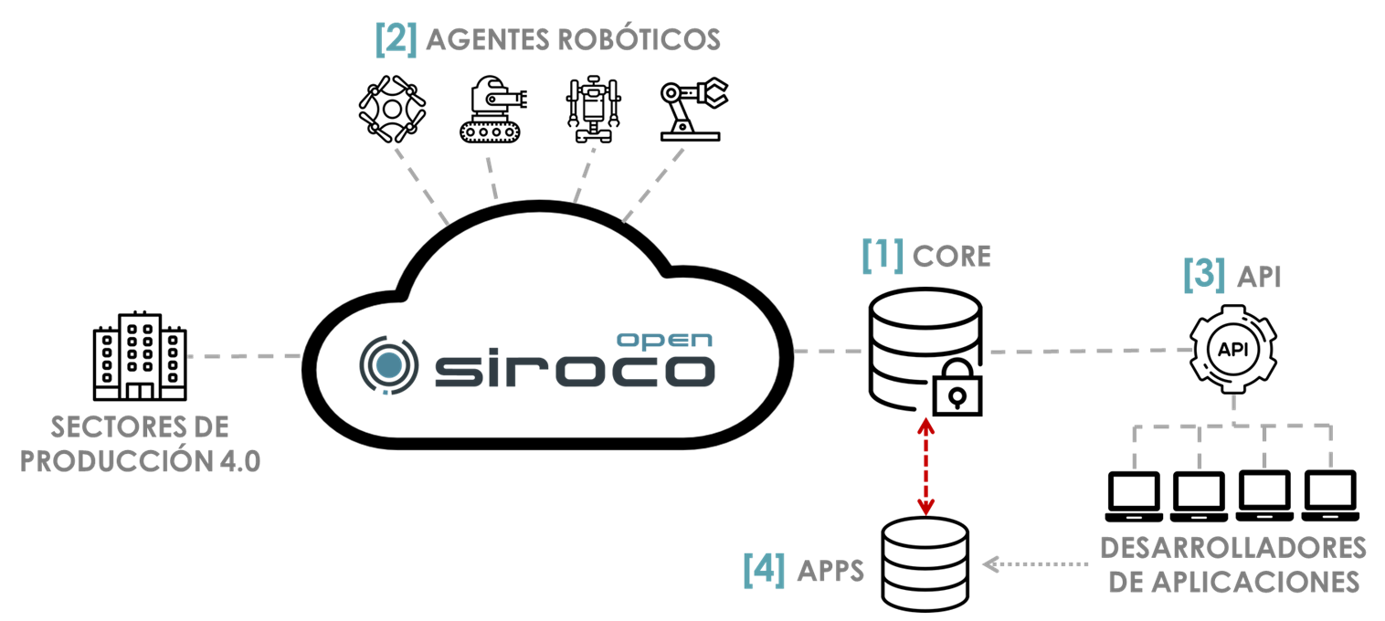 Arquitectura Siroco